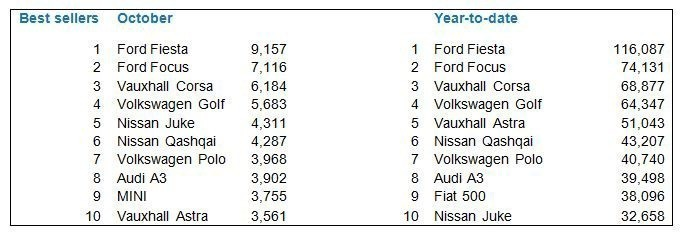 New Car Sales by Make and Model