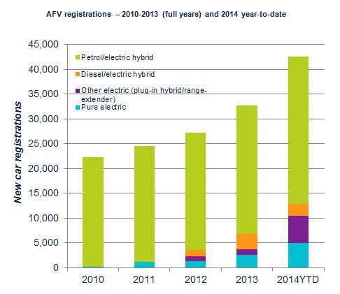 Bar chart of Sales by Registration